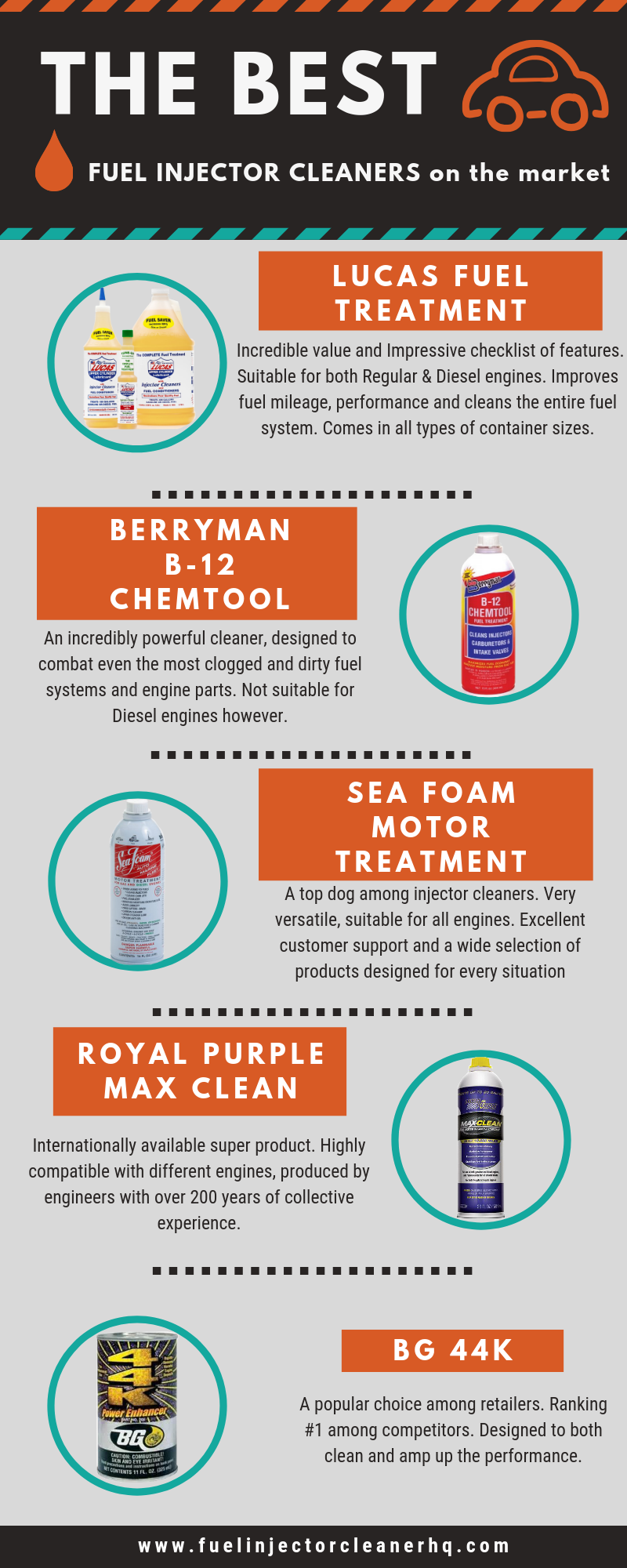 Best Fuel Injector cleaners - an infographic